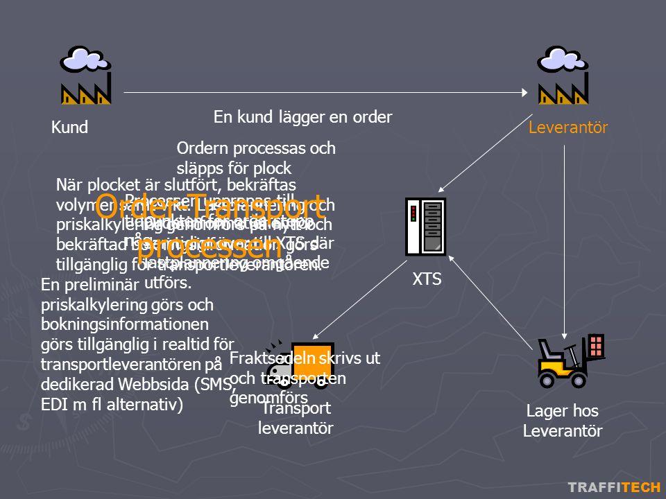 TRAFFITECH XTS Transport leverantör Kund Lager hos Leverantör En kund lägger en order Ordern processas och släpps för plock Orderinformationen för samtidigt över till XTS där lastplannering omgående utförs.