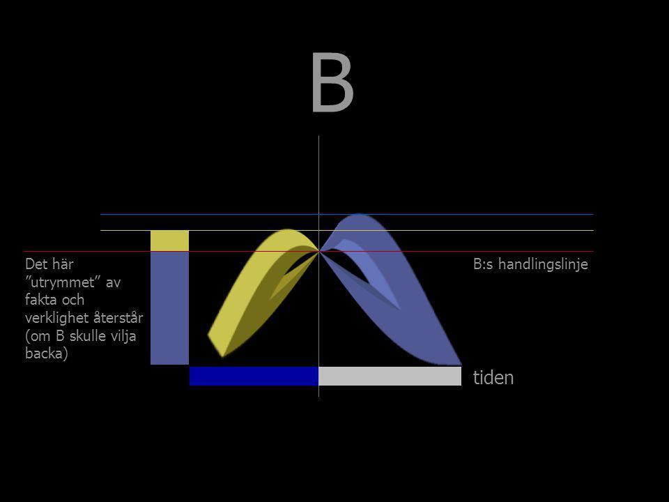"""tiden B Det här """"utrymmet"""" av fakta och verklighet återstår (om B skulle vilja backa) B:s handlingslinje"""