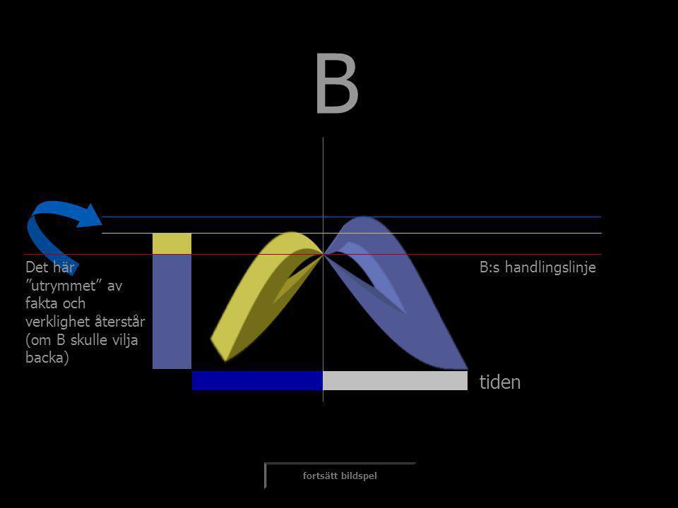 """tiden B fortsätt bildspel Det här """"utrymmet"""" av fakta och verklighet återstår (om B skulle vilja backa) B:s handlingslinje"""