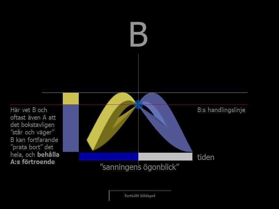 """tiden B fortsätt bildspel Här vet B och oftast även A att det bokstavligen """"står och väger"""" B kan fortfarande """"prata bort"""" det hela, och behålla A:s f"""