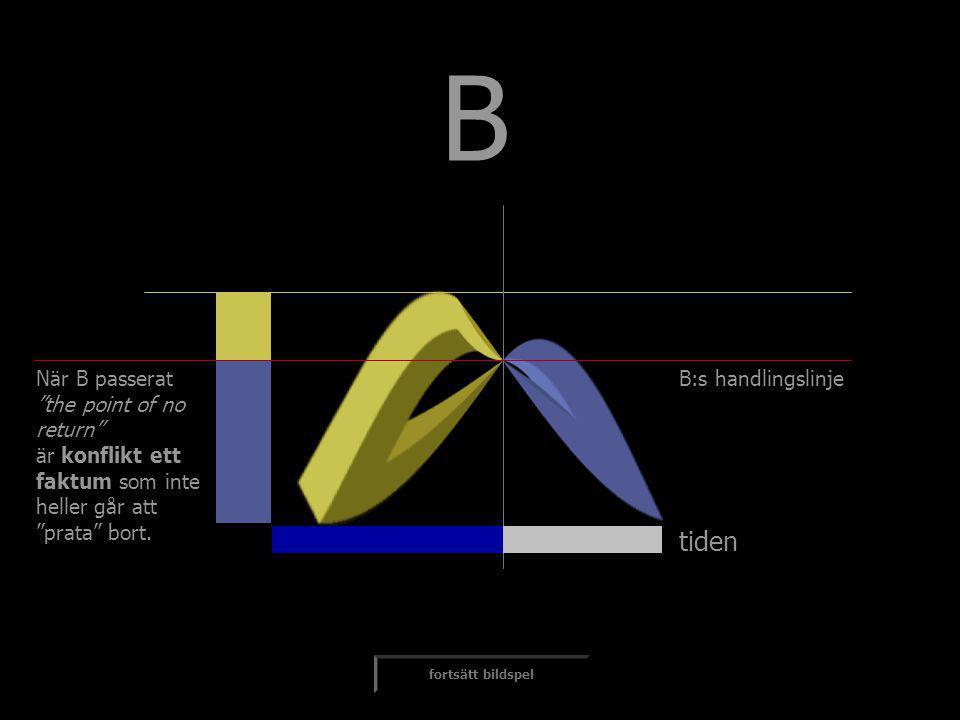 """tiden B fortsätt bildspel När B passerat """"the point of no return"""" är konflikt ett faktum som inte heller går att """"prata"""" bort. B:s handlingslinje"""
