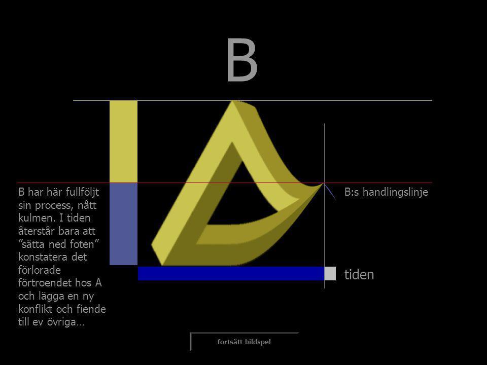 """tiden B B har här fullföljt sin process, nått kulmen. I tiden återstår bara att """"sätta ned foten"""" konstatera det förlorade förtroendet hos A och lägga"""