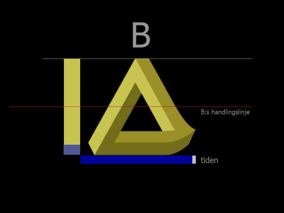 tiden B B:s handlingslinje