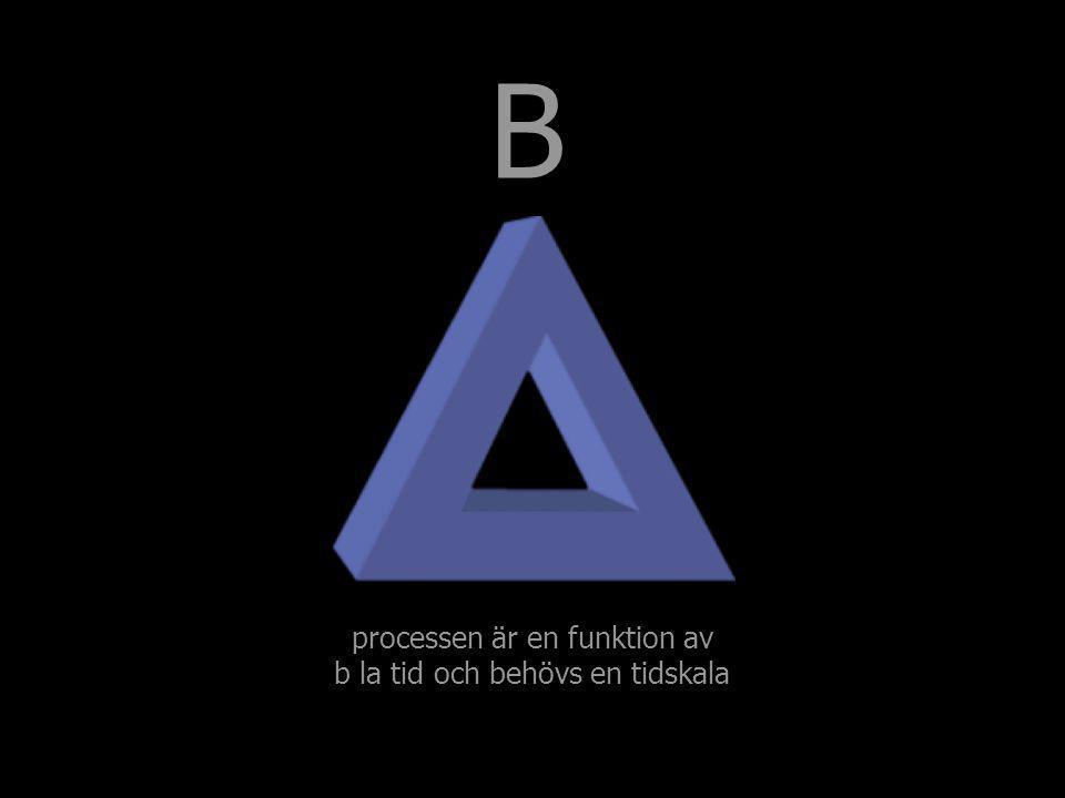 processen är en funktion av b la tid och behövs en tidskala B