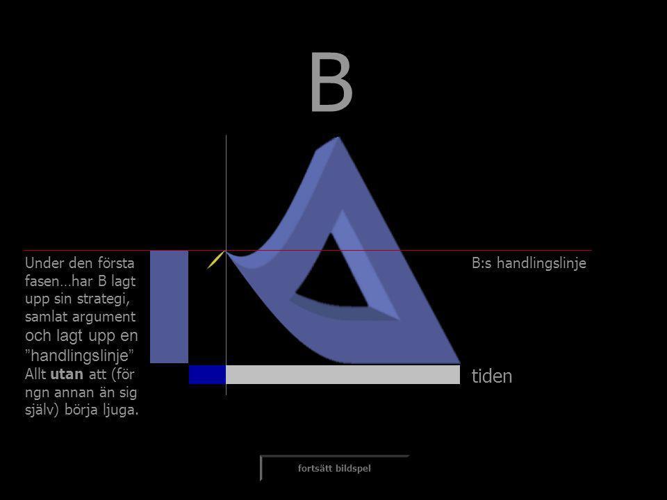 """tiden fortsätt bildspel B:s handlingslinje B Under den första fasen…har B lagt upp sin strategi, samlat argument och lagt upp en """"handlingslinje"""" Allt"""