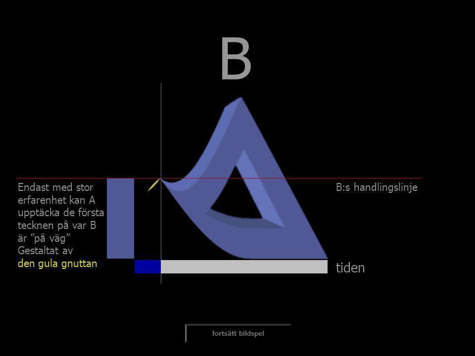 """tiden fortsätt bildspel Endast med stor erfarenhet kan A upptäcka de första tecknen på var B är """"på väg"""" Gestaltat av den gula gnuttan B:s handlingsli"""