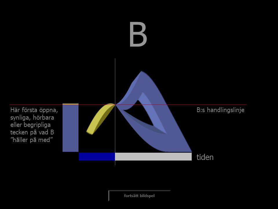 """tiden B fortsätt bildspel Här första öppna, synliga, hörbara eller begripliga tecken på vad B """"håller på med"""" B:s handlingslinje"""