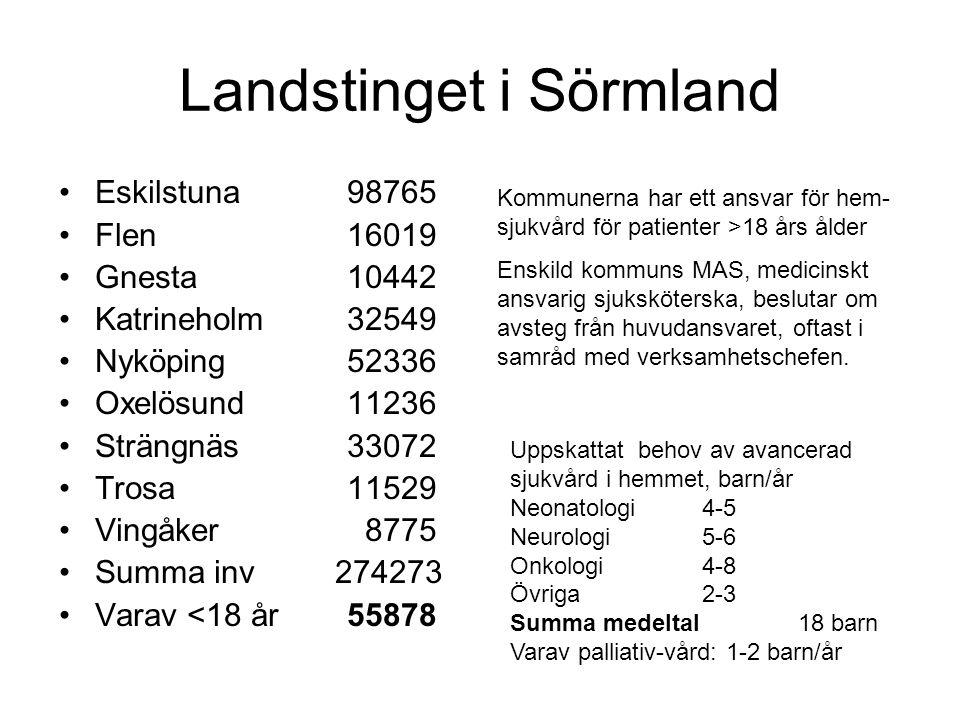Landstinget i Sörmland •Eskilstuna98765 •Flen16019 •Gnesta10442 •Katrineholm32549 •Nyköping52336 •Oxelösund11236 •Strängnäs33072 •Trosa11529 •Vingåker