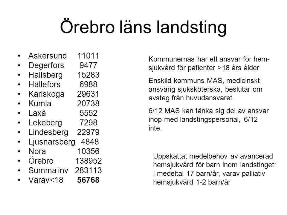 Örebro läns landsting •Askersund 11011 •Degerfors 9477 •Hallsberg 15283 •Hällefors 6988 •Karlskoga 29631 •Kumla 20738 •Laxå 5552 •Lekeberg 7298 •Linde