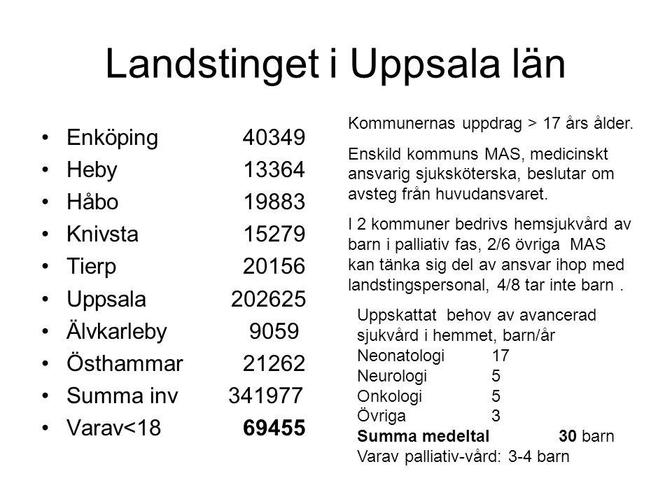 Landstinget i Uppsala län •Enköping 40349 •Heby 13364 •Håbo 19883 •Knivsta 15279 •Tierp 20156 •Uppsala 202625 •Älvkarleby 9059 •Östhammar 21262 •Summa