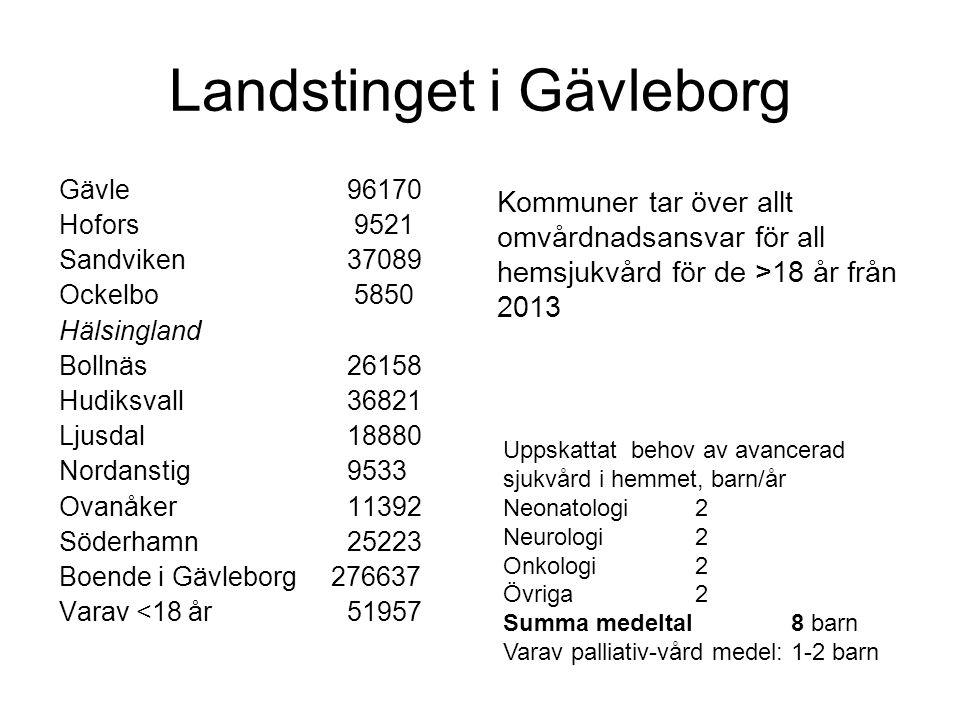 Landstinget i Gävleborg Gävle96170 Hofors 9521 Sandviken37089 Ockelbo 5850 Hälsingland Bollnäs26158 Hudiksvall36821 Ljusdal18880 Nordanstig9533 Ovanåk