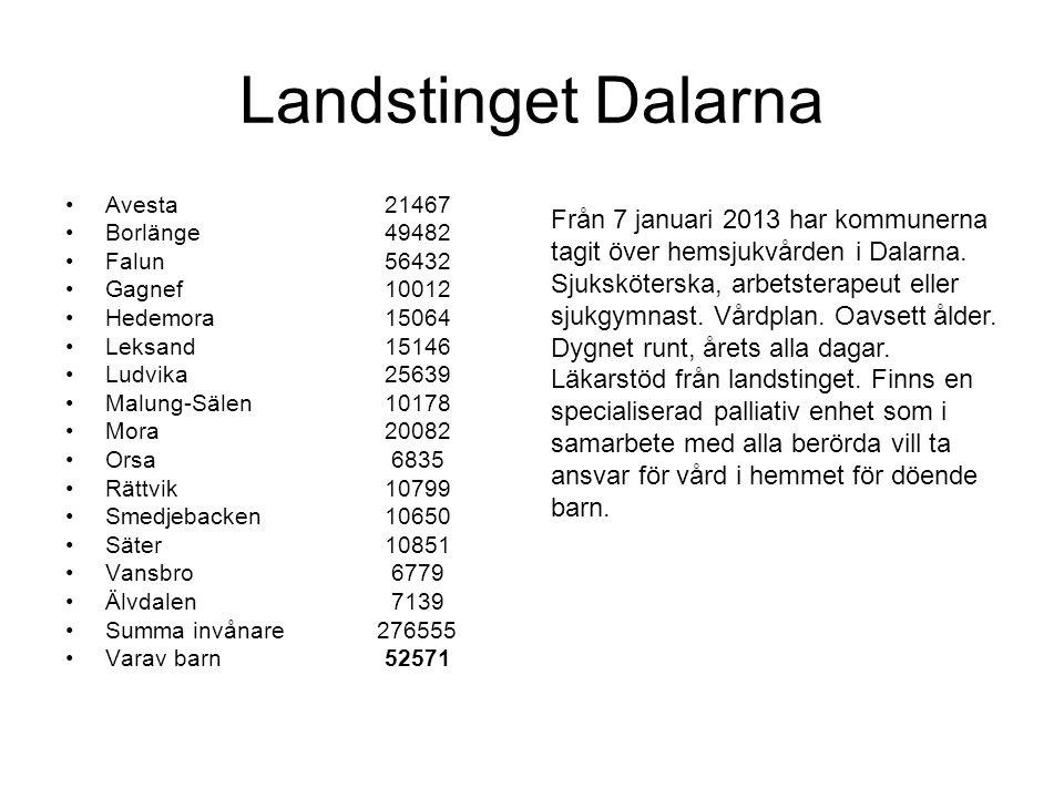 Landstinget Dalarna •Avesta21467 •Borlänge49482 •Falun56432 •Gagnef10012 •Hedemora15064 •Leksand15146 •Ludvika25639 •Malung-Sälen10178 •Mora20082 •Ors