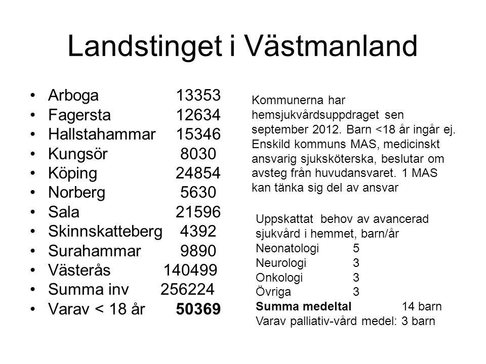 Landstinget i Gävleborg Gävle96170 Hofors 9521 Sandviken37089 Ockelbo 5850 Hälsingland Bollnäs26158 Hudiksvall36821 Ljusdal18880 Nordanstig9533 Ovanåker 11392 Söderhamn25223 Boende i Gävleborg 276637 Varav <18 år51957 Kommuner tar över allt omvårdnadsansvar för all hemsjukvård för de >18 år från 2013 Uppskattat behov av avancerad sjukvård i hemmet, barn/år Neonatologi 2 Neurologi2 Onkologi2 Övriga2 Summa medeltal8 barn Varav palliativ-vård medel: 1-2 barn