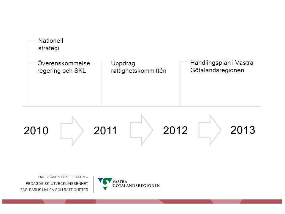HÄLSOÄVENTYRET OASEN – PEDAGOGISK UTVECKLINGSENHET FÖR BARNS HÄLSA OCH RÄTTIGHETER 2011 Överenskommelse regering och SKL Nationell strategi 2010 2012