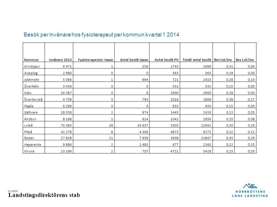 DIVISION Landstingsdirektörens stab Besök per invånare hos fysioterapeut per kommun kvartal 1 2014 KommunInvånare 2013Fysioterapeuter taxanAntal besök