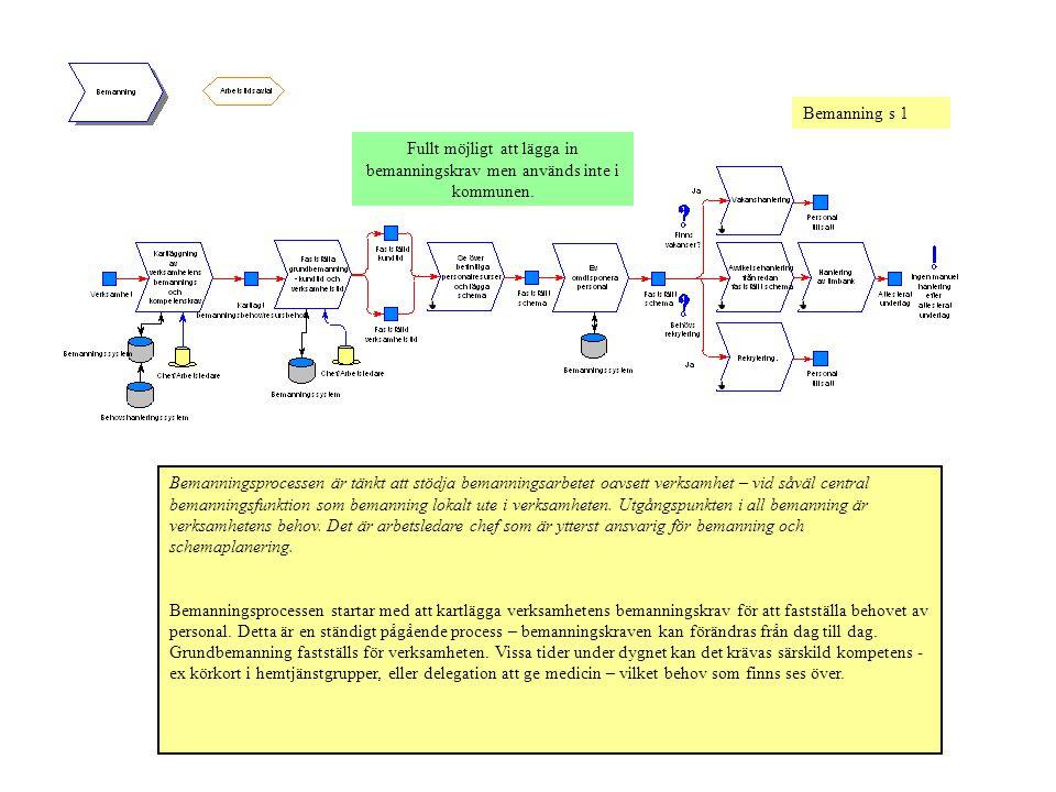 Bemanning s 1 Bemanningsprocessen är tänkt att stödja bemanningsarbetet oavsett verksamhet – vid såväl central bemanningsfunktion som bemanning lokalt