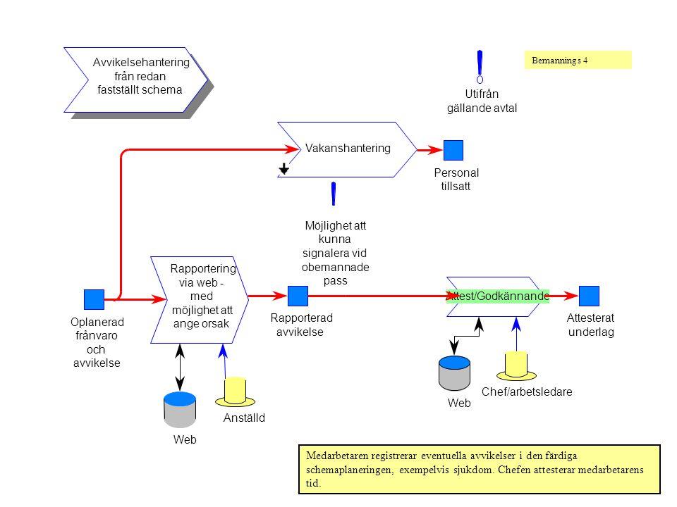 Avvikelsehantering från redan fastställt schema Utifrån gällande avtal Oplanerad frånvaro och avvikelse Rapportering via web - med möjlighet att ange