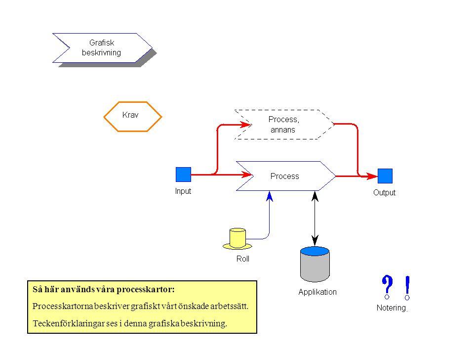 Så här används våra processkartor: Processkartorna beskriver grafiskt vårt önskade arbetssätt. Teckenförklaringar ses i denna grafiska beskrivning.