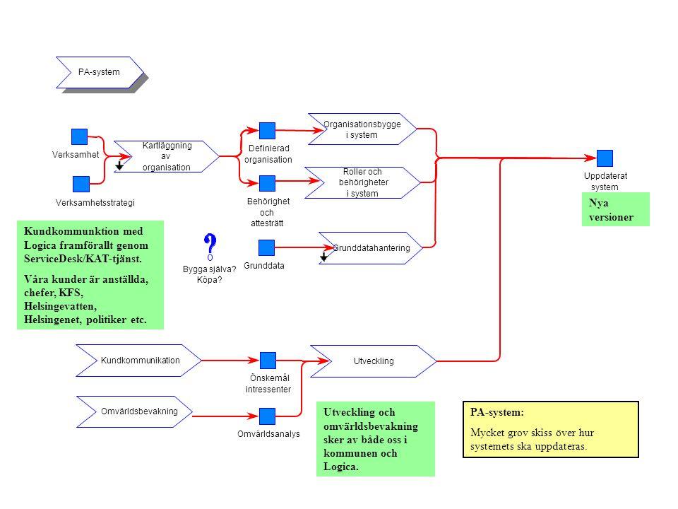 Kundkommunktion med Logica framförallt genom ServiceDesk/KAT-tjänst. Våra kunder är anställda, chefer, KFS, Helsingevatten, Helsingenet, politiker etc