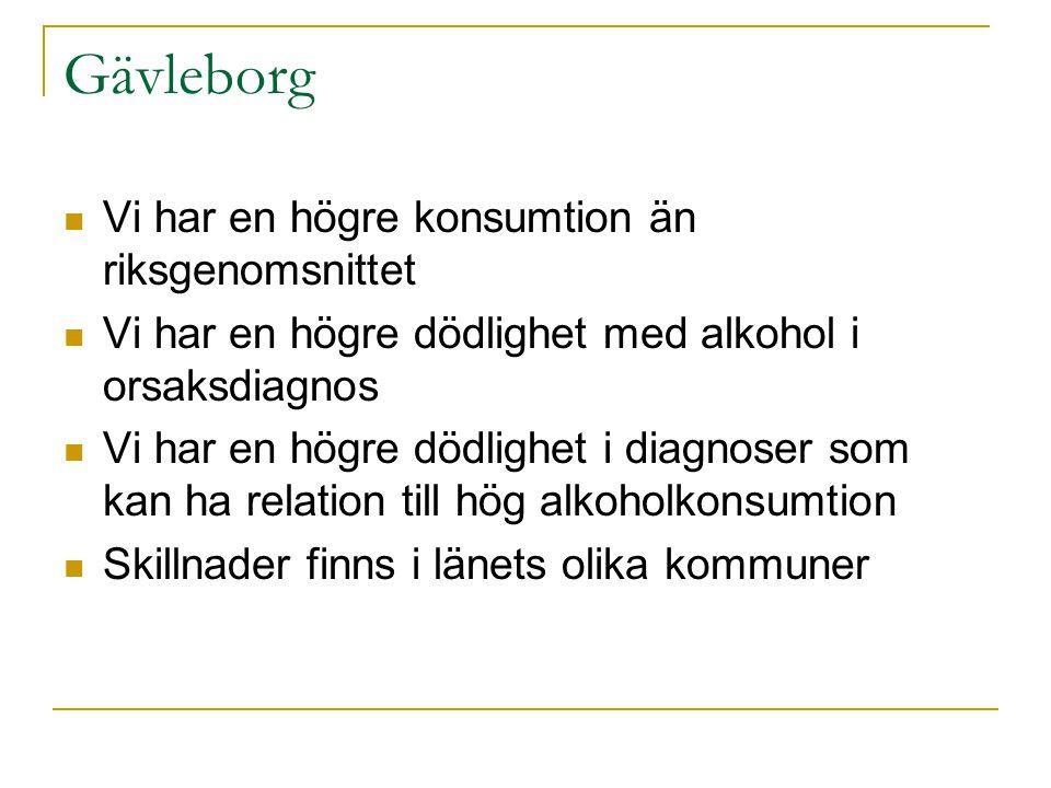 Gävleborg  Vi har en högre konsumtion än riksgenomsnittet  Vi har en högre dödlighet med alkohol i orsaksdiagnos  Vi har en högre dödlighet i diagnoser som kan ha relation till hög alkoholkonsumtion  Skillnader finns i länets olika kommuner