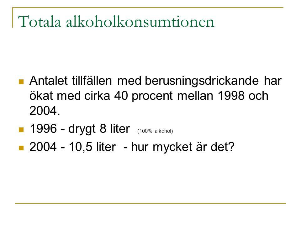Totala alkoholkonsumtionen  Antalet tillfällen med berusningsdrickande har ökat med cirka 40 procent mellan 1998 och 2004.