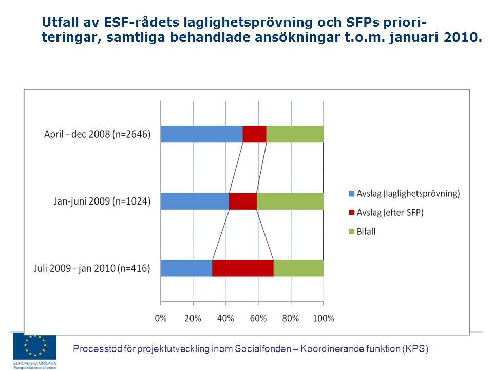 Processtöd för projektutveckling inom Socialfonden – Koordinerande funktion (KPS) Utfall av ESF-rådets laglighetsprövning och SFPs priori- teringar, s