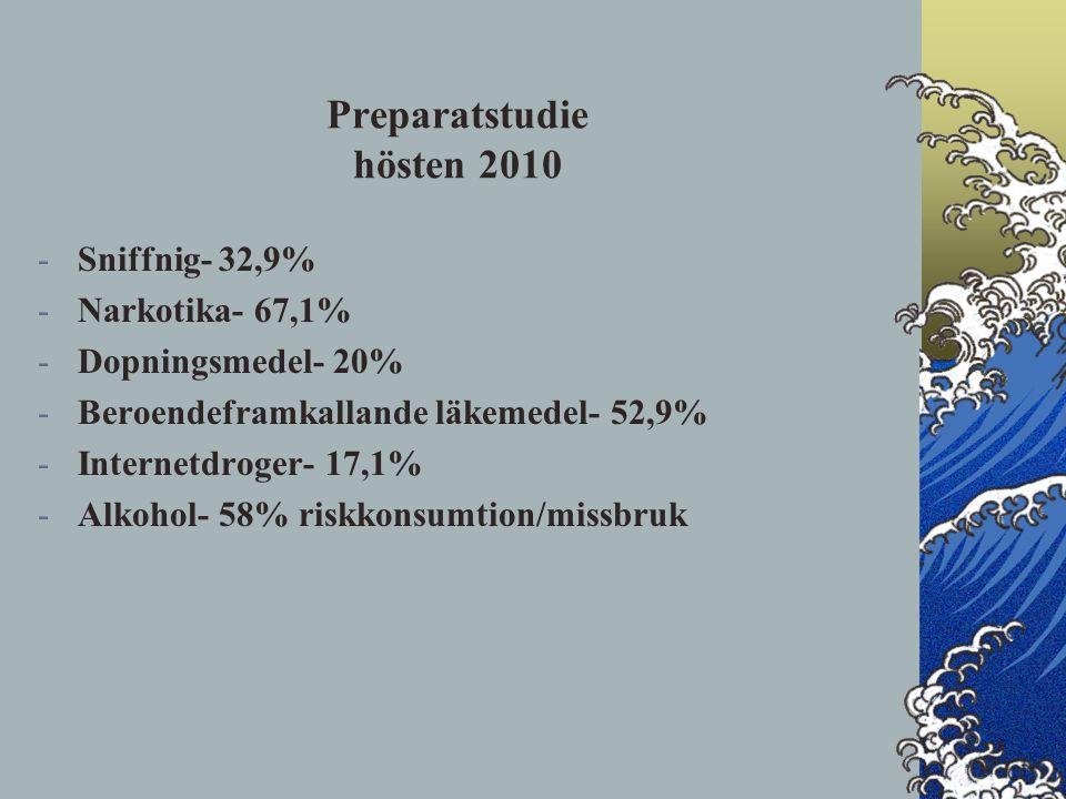 Preparatstudie hösten 2010 -Sniffnig- 32,9% -Narkotika- 67,1% -Dopningsmedel- 20% -Beroendeframkallande läkemedel- 52,9% -Internetdroger- 17,1% -Alkohol- 58% riskkonsumtion/missbruk