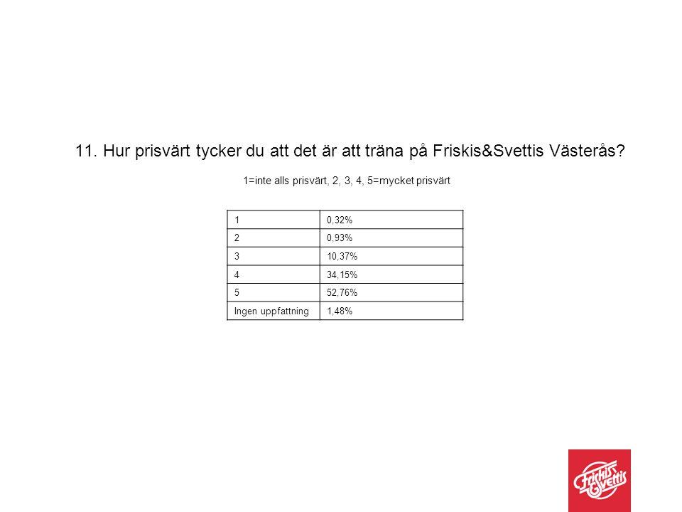 10,32% 20,93% 310,37% 434,15% 552,76% Ingen uppfattning1,48% 11. Hur prisvärt tycker du att det är att träna på Friskis&Svettis Västerås? 1=inte alls