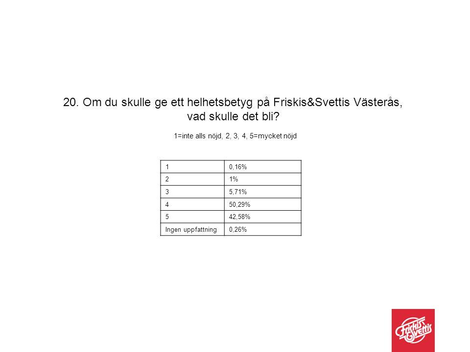 10,16% 21% 35,71% 450,29% 542,58% Ingen uppfattning0,26% 20. Om du skulle ge ett helhetsbetyg på Friskis&Svettis Västerås, vad skulle det bli? 1=inte
