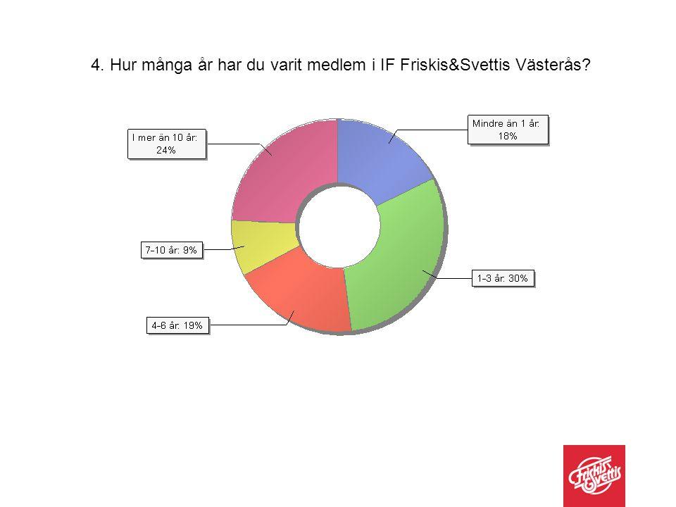 4. Hur många år har du varit medlem i IF Friskis&Svettis Västerås?