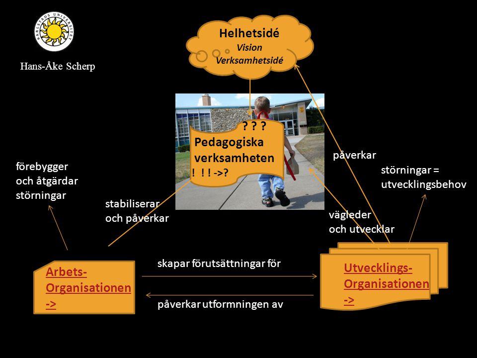 Utvecklings- Organisationen -> Arbets- Organisationen -> Helhetsidé Vision Verksamhetsidé ? ? ? Pedagogiska verksamheten ! ! ! ->? stabiliserar och på
