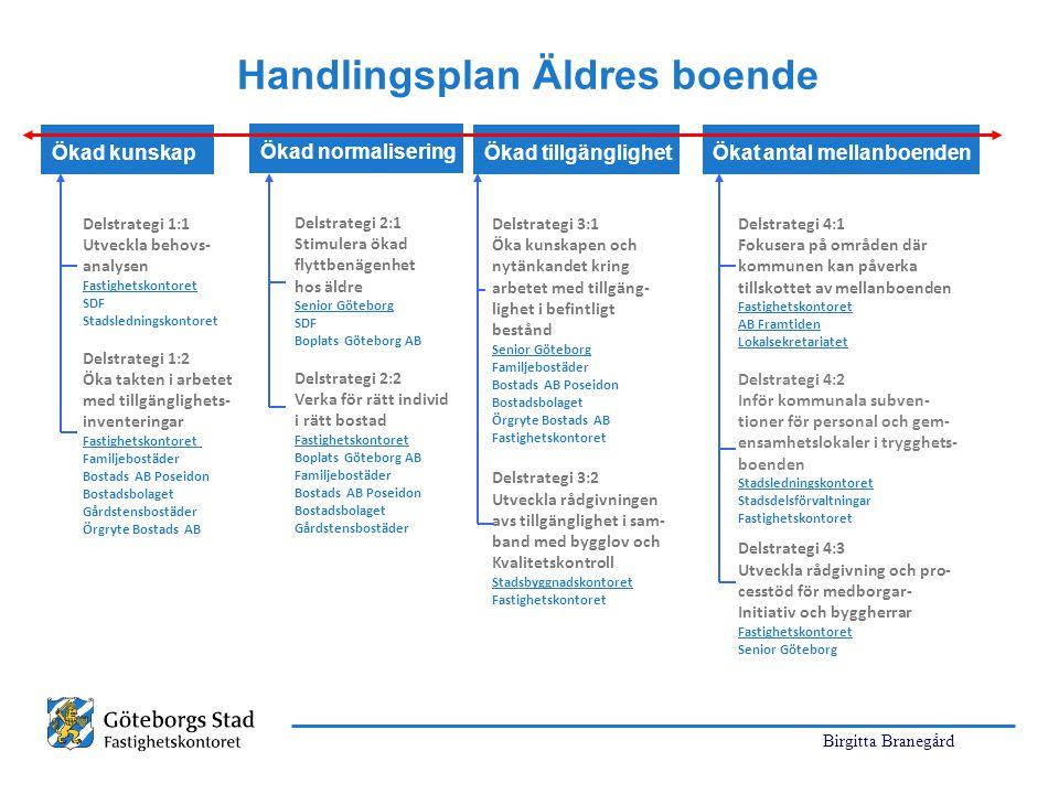 Birgitta Branegård Handlingsplan Äldres boende Delstrategi 4:1 Fokusera på områden där kommunen kan påverka tillskottet av mellanboenden Fastighetskon