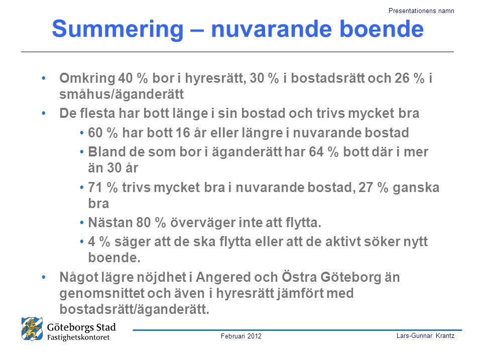 Februari 2012 Lars-Gunnar Krantz Presentationens namn Summering – nuvarande boende •Omkring 40 % bor i hyresrätt, 30 % i bostadsrätt och 26 % i småhus/äganderätt •De flesta har bott länge i sin bostad och trivs mycket bra •60 % har bott 16 år eller längre i nuvarande bostad •Bland de som bor i äganderätt har 64 % bott där i mer än 30 år •71 % trivs mycket bra i nuvarande bostad, 27 % ganska bra •Nästan 80 % överväger inte att flytta.