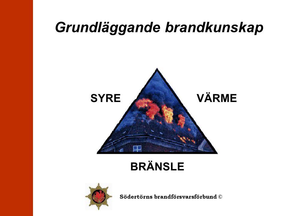 Grundläggande brandkunskap SYREVÄRME BRÄNSLE