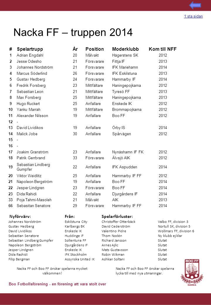 Boo Fotbollsförening - en förening att vara stolt över Nacka FF – truppen 2014 Nyförvärv:Från: Johannes NordströmEskilstuna City Gustav HedbergKarlber