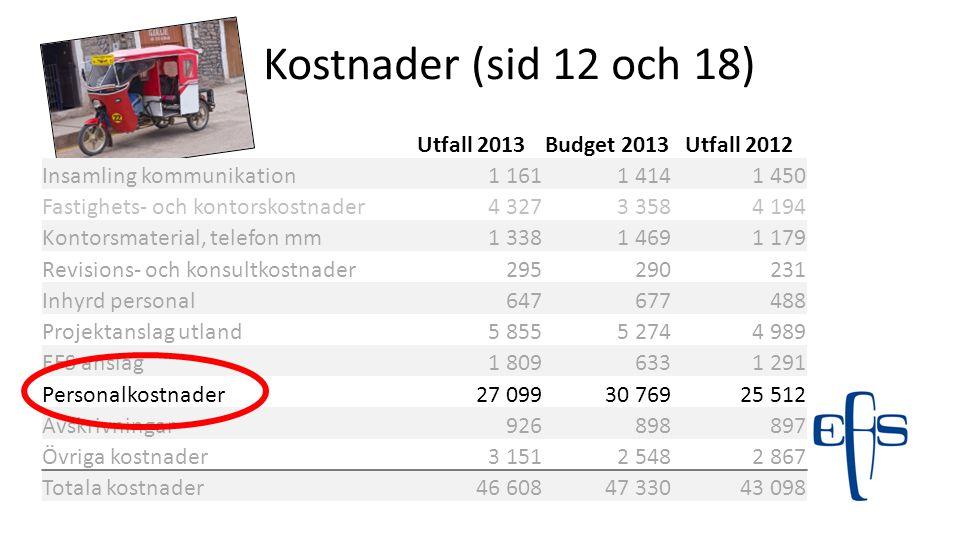 Kostnader (sid 12 och 18) Utfall 2013Budget 2013Utfall 2012 Insamling kommunikation1 1611 4141 450 Fastighets- och kontorskostnader4 3273 3584 194 Kon