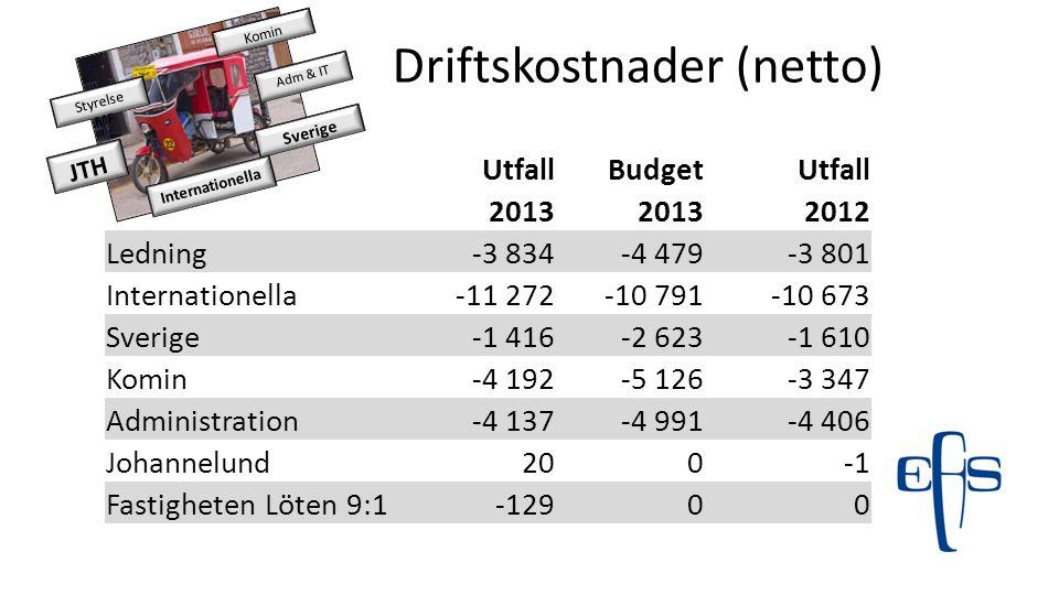 Driftskostnader (netto) JTH Sverige Internationella Styrelse MF Adm & IT Komin UtfallBudgetUtfall 2013 2012 Ledning-3 834-4 479-3 801 Internationella-