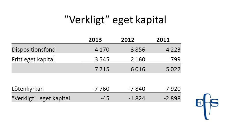 """""""Verkligt"""" eget kapital 201320122011 Dispositionsfond4 1703 8564 223 Fritt eget kapital3 5452 160799 7 7156 0165 022 Lötenkyrkan-7 760-7 840-7 920"""