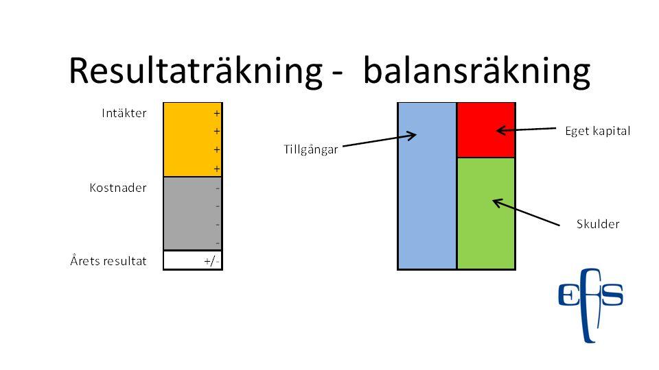 20132012 Kassaflöde (sid 15) tkr1 2501 247 Kassalikviditet1,61,5 Kassalikviditet (tkr)12 3779 013 Justerat för värdepapper, ändamålsbestämda medel och föreningsinlåningen.