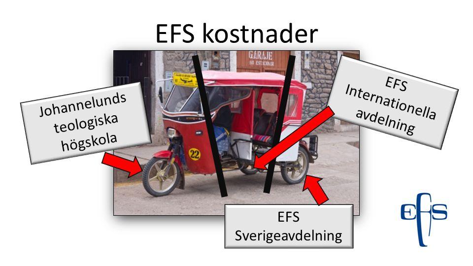 EFS kostnader Johannelunds teologiska högskola EFS Sverigeavdelning EFS Internationella avd EFS Styrelse och MF EFS Administration & IT EFS Kommunikation & insamling