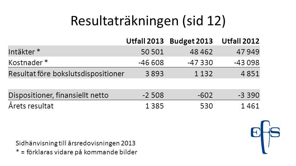 Resultaträkningen (sid 12) Sidhänvisning till årsredovisningen 2013 * = förklaras vidare på kommande bilder Utfall 2013Budget 2013Utfall 2012 Intäkter