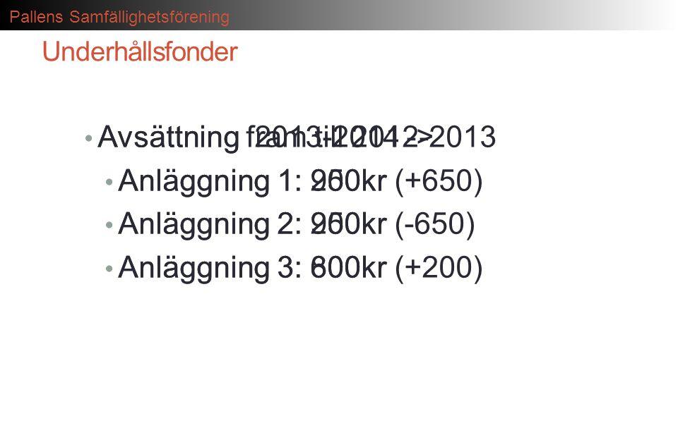 Pallens Samfällighetsförening Underhållsfonder • Avsättning fram till 2012-2013 • Anläggning 1: 250kr • Anläggning 2: 900kr • Anläggning 3: 600kr • Av