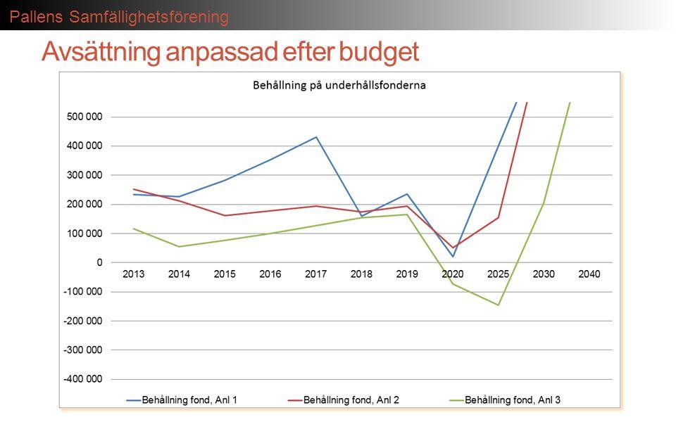 Pallens Samfällighetsförening Avsättning anpassad efter budget