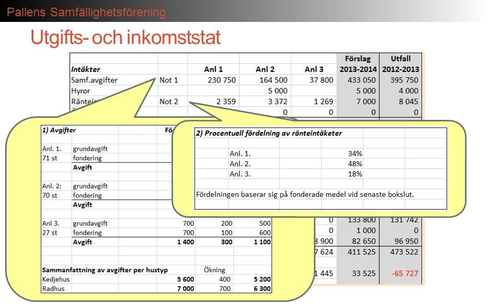 Pallens Samfällighetsförening Utgifts- och inkomststat
