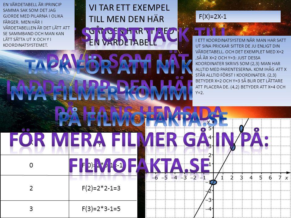 VI TAR ETT EXEMPEL TILL MEN DEN HÄR GÅNGEN HAR VI MED EN VÄRDETABELL X Y F(X)=2X-1 0 2 3 F(0)=2*0-1=-1 F(2)=2*2-1=3 F(3)=2*3-1=5 EN VÄRDETABELL ÄR IPR
