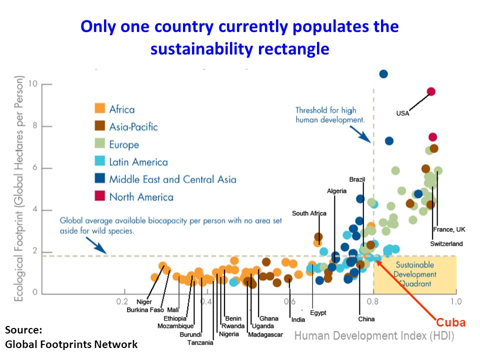 Only one country currently populates the sustainability rectangle Cuba Source: Global Footprints Network