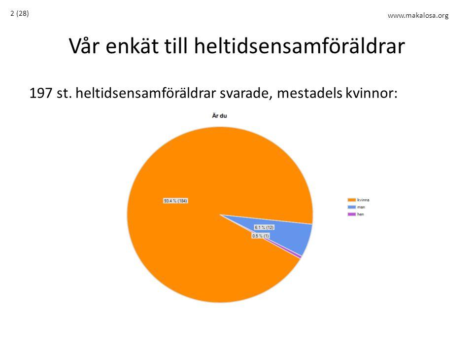 Vår enkät till heltidsensamföräldrar 197 st. heltidsensamföräldrar svarade, mestadels kvinnor: 2 (28) www.makalosa.org