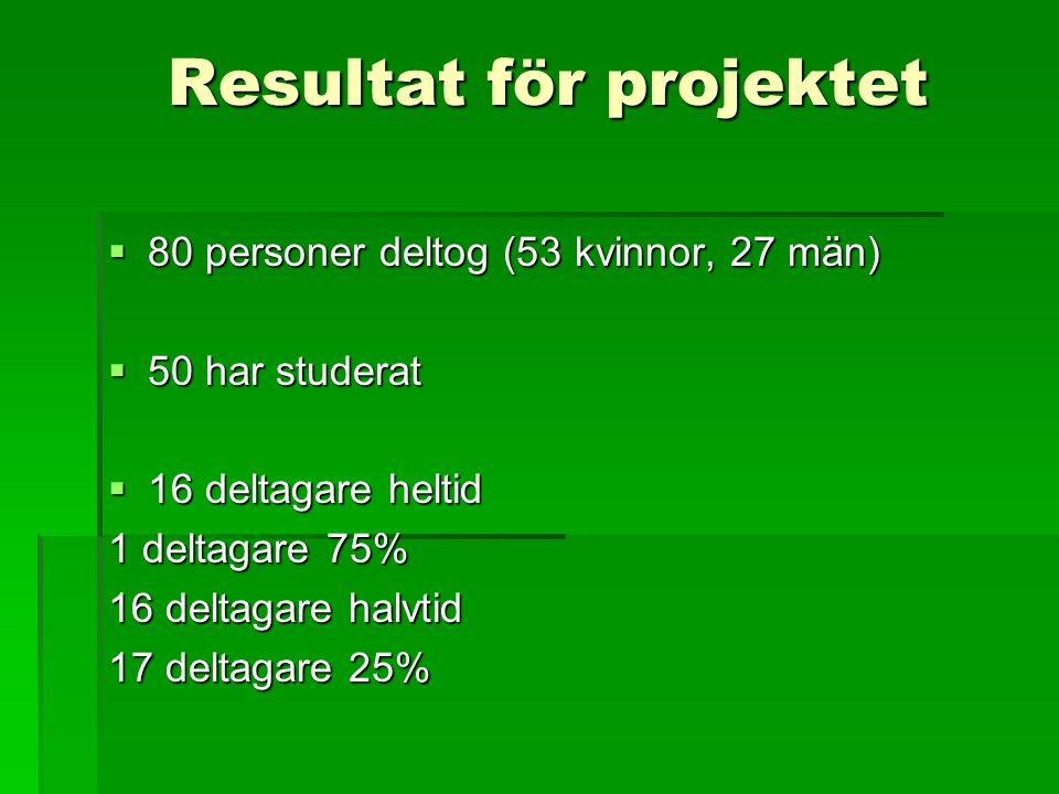 Resultat för projektet  80 personer deltog (53 kvinnor, 27 män)  50 har studerat  16 deltagare heltid 1 deltagare 75% 16 deltagare halvtid 17 delta