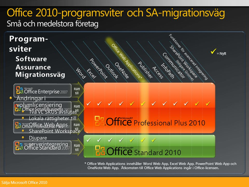 Sälja Microsoft Office 2010 Office 2010-programsviter och SA-migrationsväg WordExcelPowerPointOutlookOneNotePublisherAccessInfoPathCommunicator SharePoint Workspace ( tidigare Groove) Office Web Applications* Funktioner för avancerad integrering   = Nytt Standard 2010 Professional Plus 2010 * Office Web Applications innehåller Word Web App, Excel Web App, PowerPoint Web App och OneNote Web App.