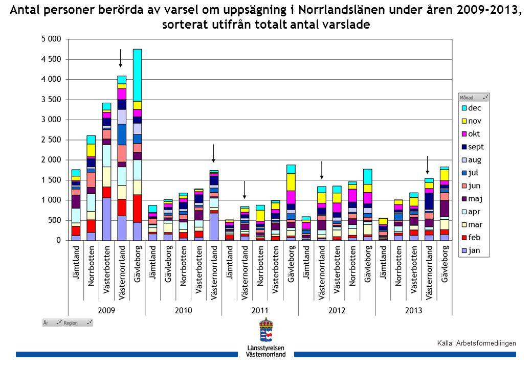 GH Källa: Arbetsförmedlingen Antal personer berörda av varsel om uppsägning i Norrlandslänen under åren 2009-2013, sorterat utifrån totalt antal varslade
